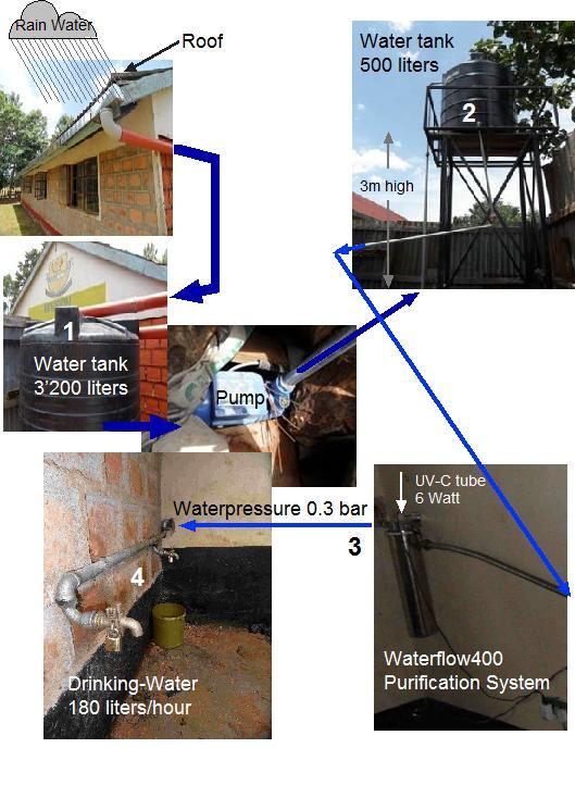 trinkwasser f r schule in kipter kenia saubereswasser blog. Black Bedroom Furniture Sets. Home Design Ideas